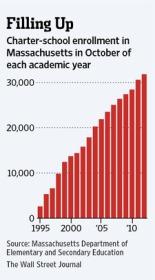Massachusetts-Charter-School-enrollment