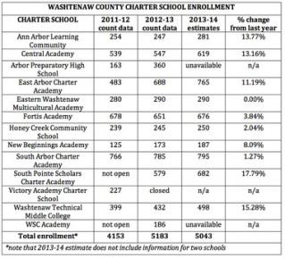 washetaw-charter-schools
