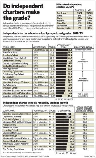 wisconsin-charter-schools